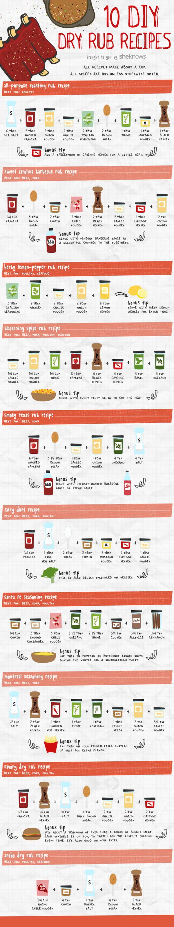 The Ultimate BBQ Rub Recipe Cheat Sheet By Lindi Smith1 day  facebook   twitter   pinterest  Flickr/jeffreywMaking the perfect dry rub for your summer barbecue can get tricky sometimes. Thanks to SheKnows, we have 10 different dry rub recipes all in one easy guide. Whether you're looking for a recipe to bring the heat or a sweet Carolina rub, this infographic has it all. You'll never need to buy store-bought dry rub ever again!These 10 rubs work on all types of meats, but the guide will…
