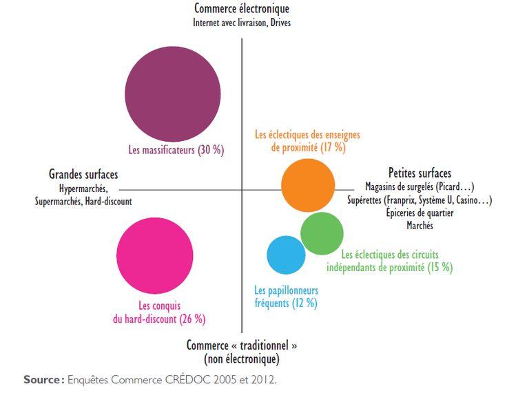 auchan marketing strategy عرض ملف karim aloui الإحترافي الشخصي على linkedin groupe magasin général / auchan marketing strategy business analysis.