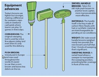 "a little broom history... 'sweeping' the not only clears the ice of debris (which can cause a bad shot) but also can ""drag"" a rock 10 feet or more than without sweeping, helping to make a good shot even better!"