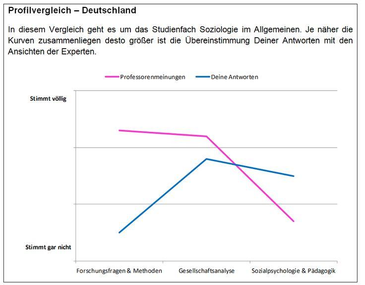Aufruf zur Teilnahme! Studie der Uni Mannheim untersucht Wirksamkeit von Online-Studienwahl-Assistenten.