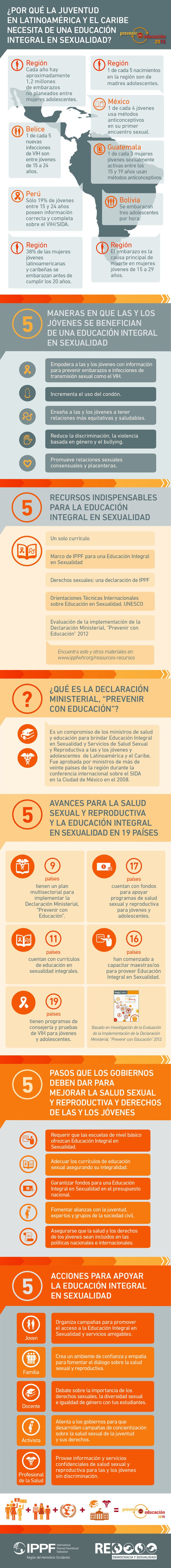 Infografía: ¿Por qué la juventud en Latinoamérica y el Caribe necesita de una educación integral en sexualidad?