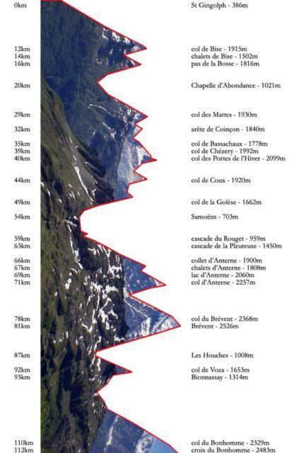 Profil du GR5 dans les Alpes, de St Gingolph à Landry