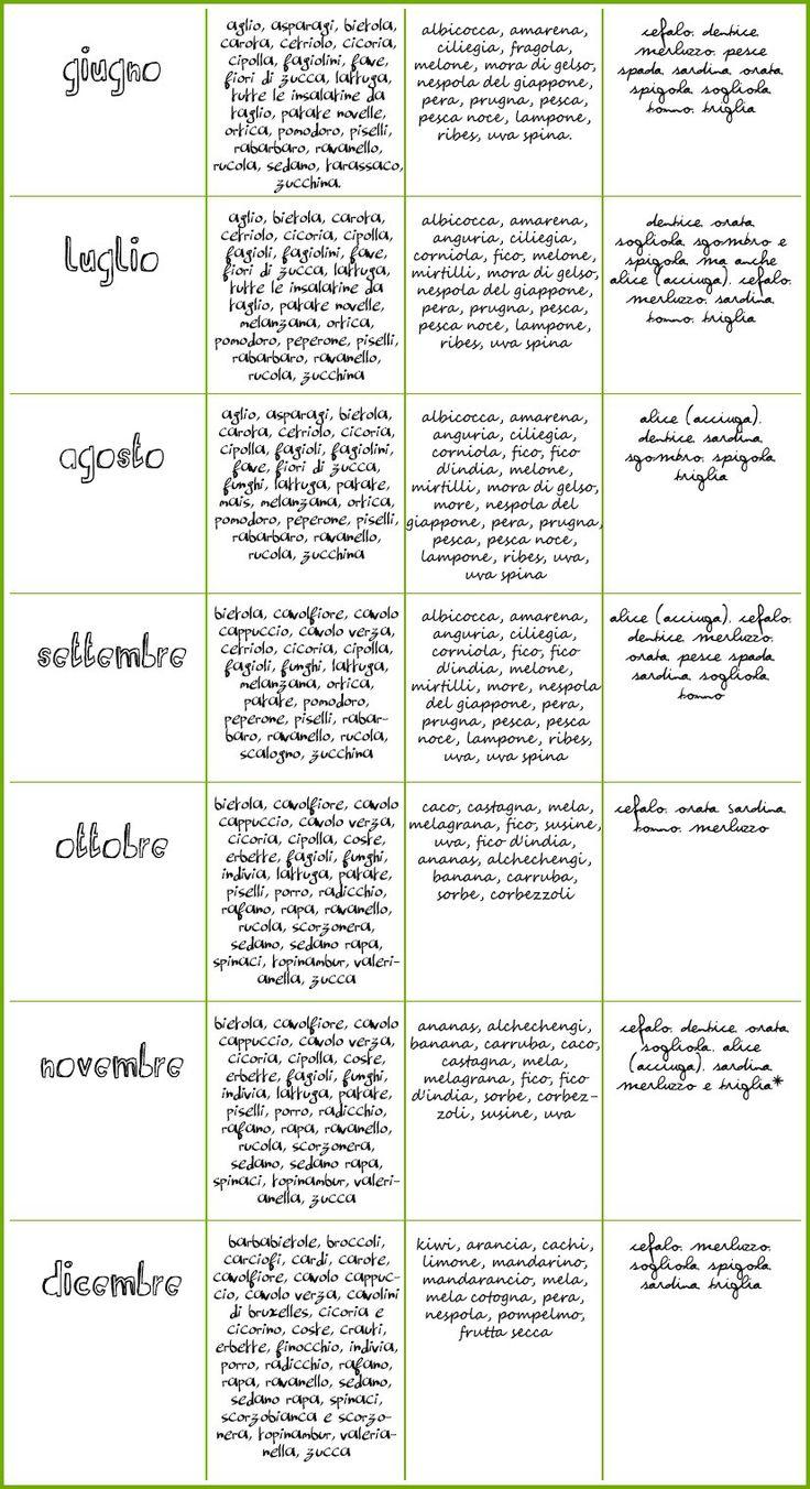 calendario frutta di stagione mese_ verdura_pesce_frutta1