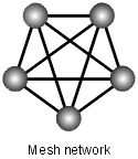 mesh network topology | The illustration shows a full mesh network with five nodes. Each node ...
