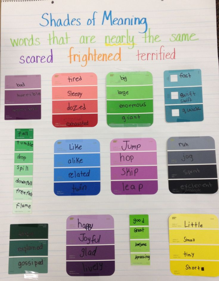 Shades of Meaning anchor chart