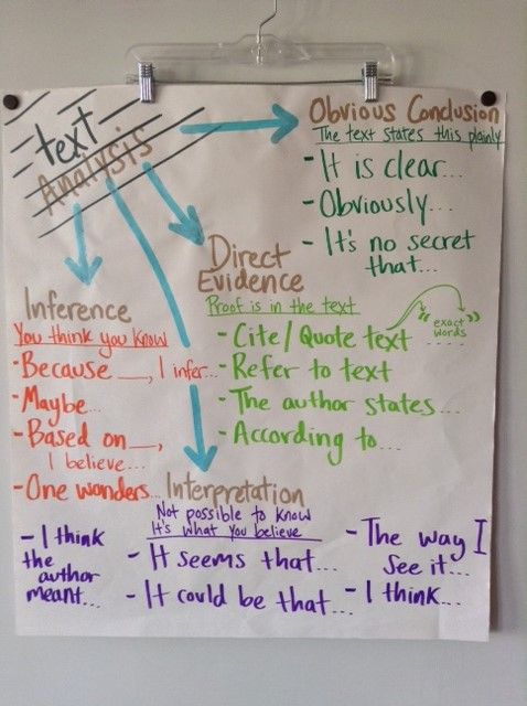 Text Analysis anchor - Complexity moves from Evidence (Right There) to Easy Conclusions (Low-Hanging Fruit) to Inference to Interpretation.