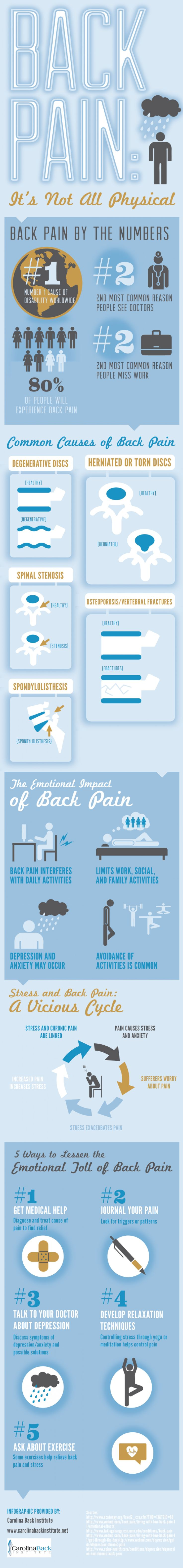 Back Pain: It's Not All Physical  Infographic
