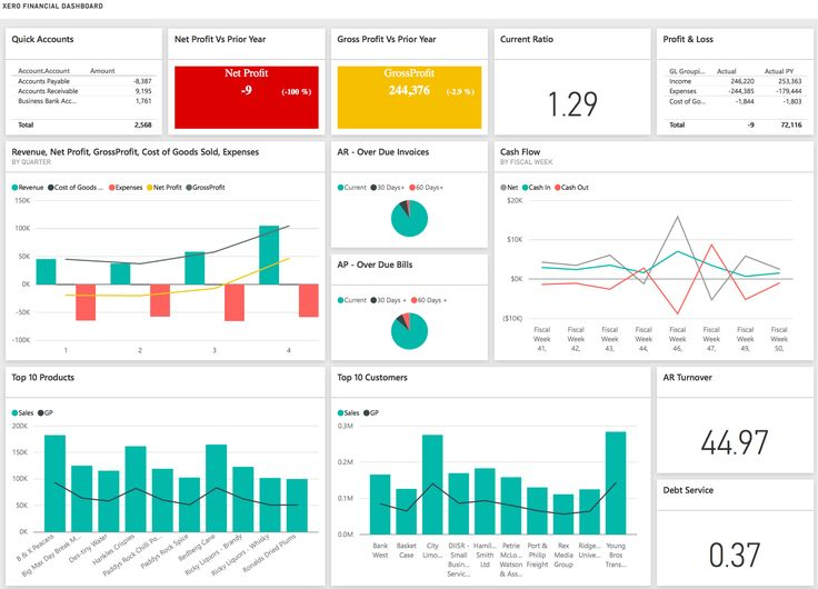 With the Finance Dashboard, users can view their financial data in one place.