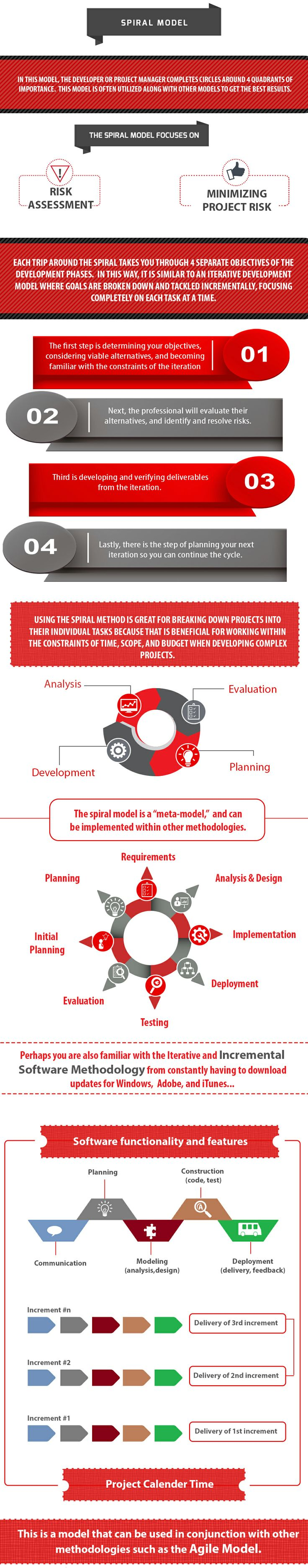 There are several common models you can use to streamline the #software #development process, for which the development team is responsible for utilizing the methodology most appropriate for their project. Sometimes combinations of the models may work best. Our latest #infographic shows the most commonly-employed models and methodologies that make up the full circle of the software development cycle. http://www.oxagile.com/company/blog/software-development-life-cycle/ #spiral