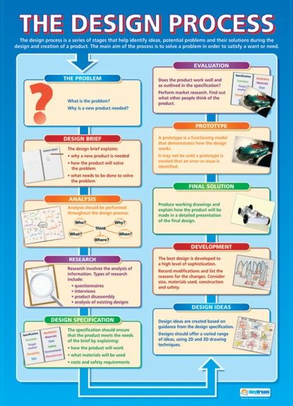 The Design Process | Design Technology Educational School Posters