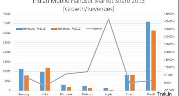Samsung has finally dethroned Nokia after more than decade on top in Indian mobile handset market.  Apple witnessed sharp growth of 417 percent and now has 3.6 percent market share in India -  http://trak.in/tags/business/2013/08/21/indian-mobile-handset-market-share-growth-2013/