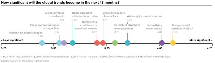 GLOBAL TRENDS: How significant will global trends become in the next 18 months? Source: Outlook on the Global Agenda 2014