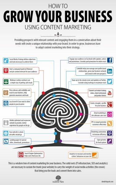 Grow Your Business Using Content #Marketing #infographic #GJCO for help with your #contentmarketing visit www.gosynergymc.com