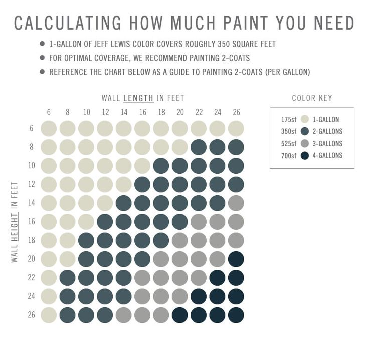 How to calculate how much paint you'll need.  This is brilliant!
