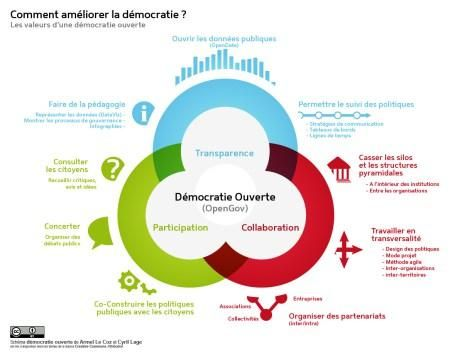 La démocratie mérite mieux : rejoignez la CivicTech