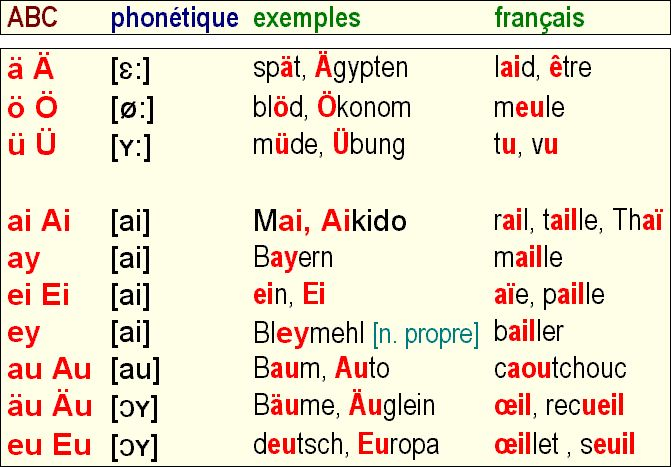 L\'alphabet phonétique allemand | Allemand 01 : grammaire | Pinterest