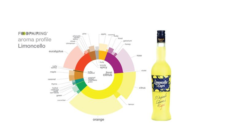 A sip of Limoncello di Capri is all it takes to evoke the bright, summery citrus scent of lemons. But there's a lot more to this complex Italian liqueur than just citrus. Discover the hidden secrets behind limoncello's special flavor.