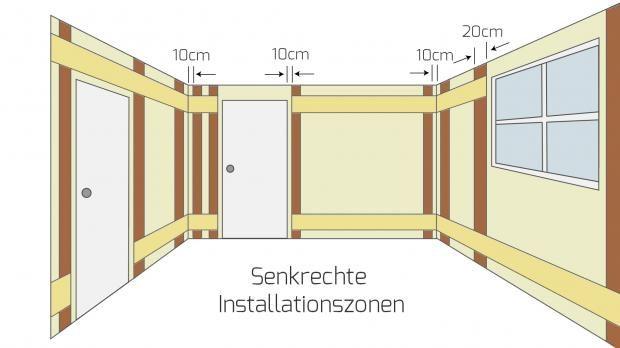Senkrechte Installationszonen