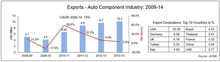 Exports - Auto Component Industry: 2009-14