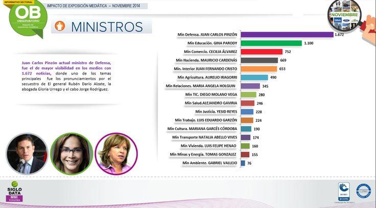El Ministerio de Defensa encabeza de Juan Carlos Pinzón fue el de mayor exposición mediática con 2.455 noticias, es decir el 1.5% de la información registrada por SIGLO DATA MMI. El segundo ministerio de mayor visibilidad en medios fue Educación con 2.301 noticias (1.4%).