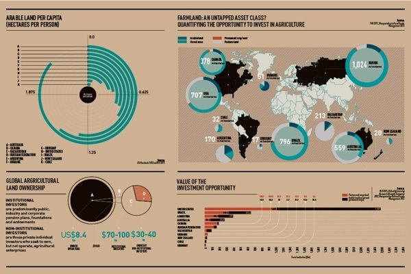Infographics: Raconteur / The Times by The Design Surgery, via Behance