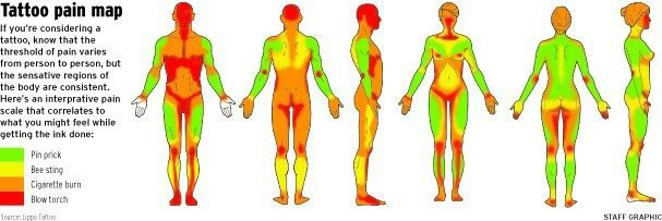 1000 ideas about tattoo pain chart on pinterest tattoo for Where is the most painful place to get a tattoo
