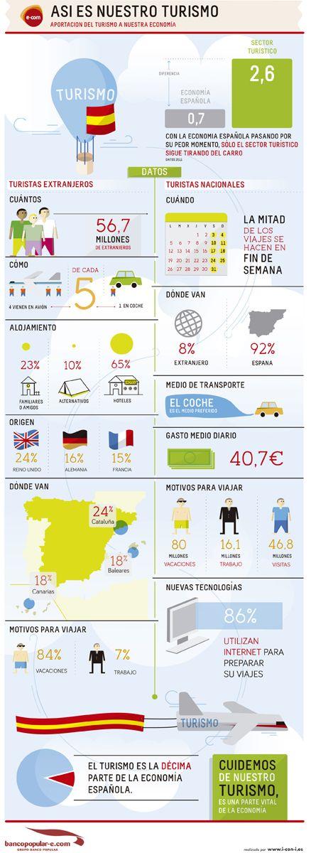 El turismo en España, según el Banco Popular.