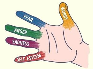 I would like to share with you a method that helps you relax in just five minutes! Each finger is responsible for a certain emotion.   The thumb fights ANXIETY The Forefinger deals with FEAR T…
