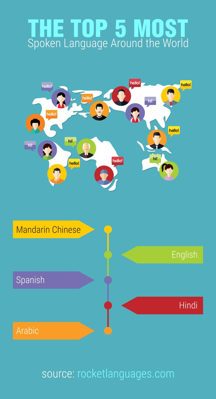 how many different languages in the world today