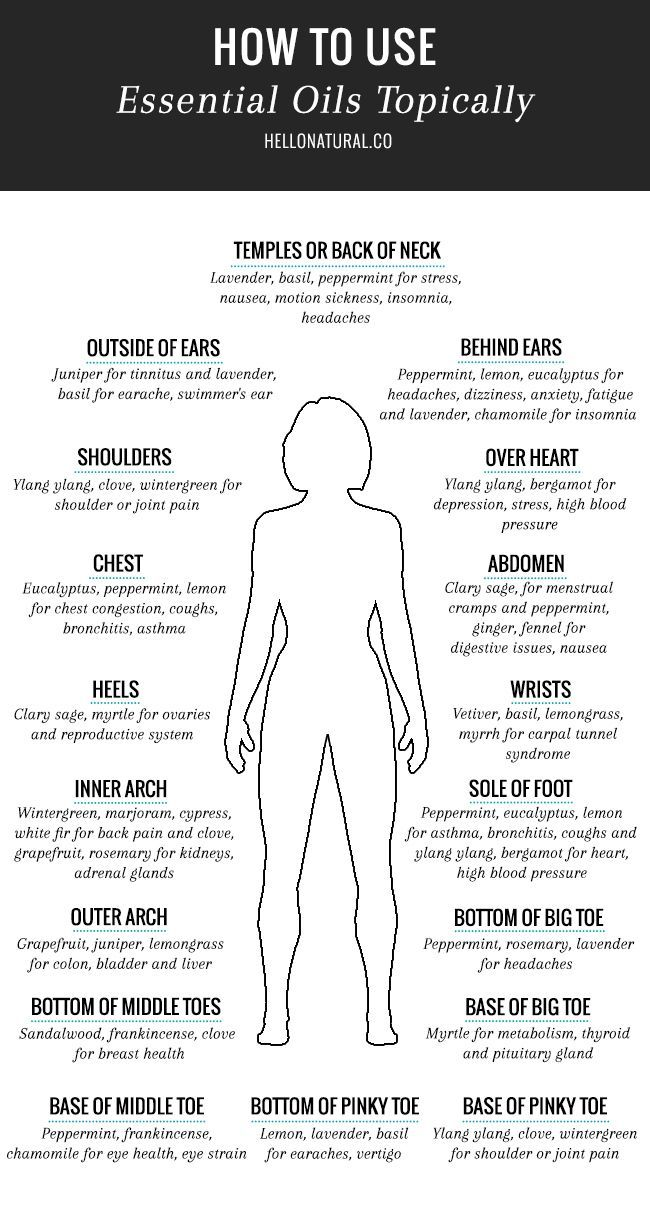 Make the most of your Essential Oils with this Head-to-Toe guide! ♡