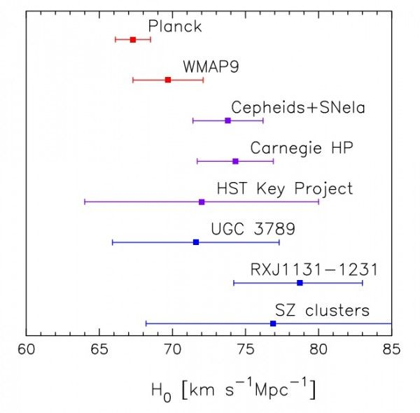 The biggest surprise with the Planck Telescope pictures is that it signals a very different Hubble constant from previous measurements--the Hubble space telescope had said 72(plus or minus) 7 Kms/sec/Mpc.  The Planck telescope says 67.3 (plus or minus)1.2 Kms/sec/Mpc--which, by itself would imply a universe nearly a billion years older than had been estimated prior to this week.  But, wait--there is more....  Image credit: Planck Collaboration: P. A. R. Ade et al., 2013, A Preprint