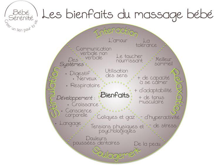 bienfaits du massage produits utilises