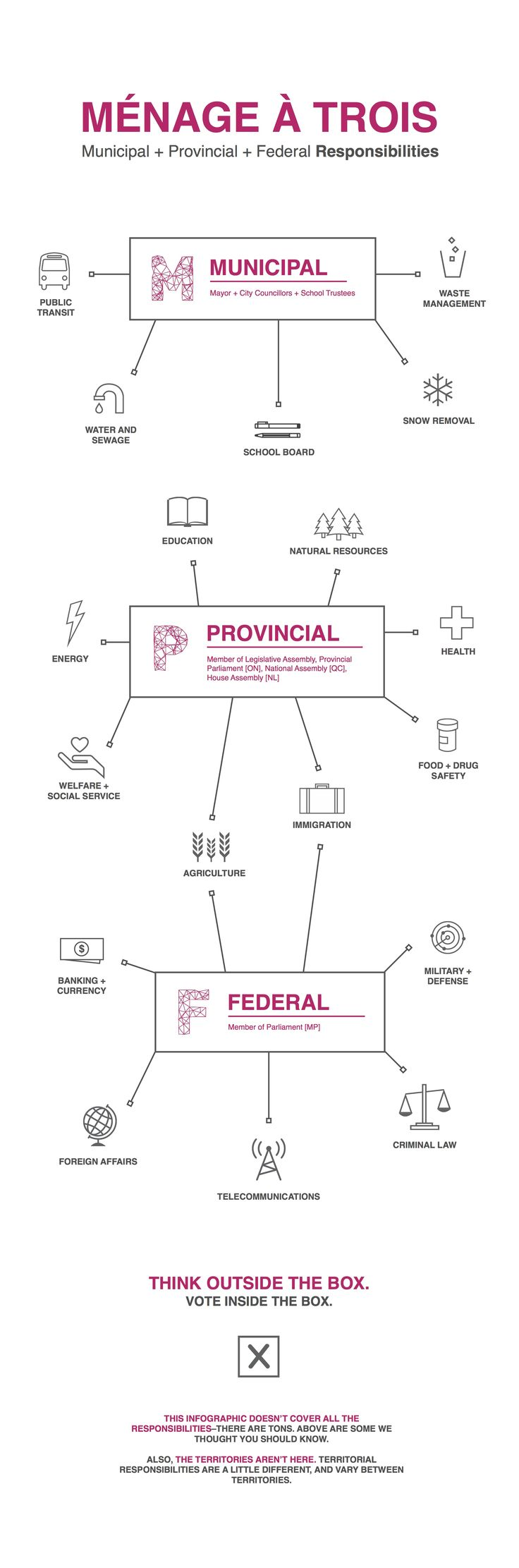 Sajdeep Soomal - Series of Infographics for Apathy is Boring about Canada's parliamentary democracy.
