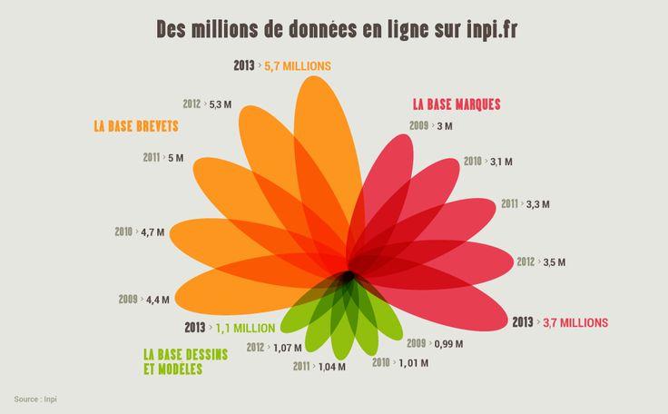 Des millions de données sur inpi.fr