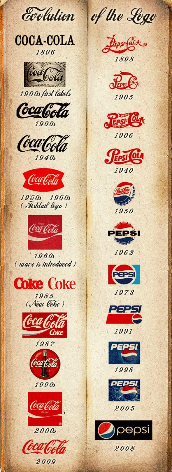 Afiche: Logotipo de la evolución de Coca-Cola y Pepsi, diseñador Frank Mason Robinson