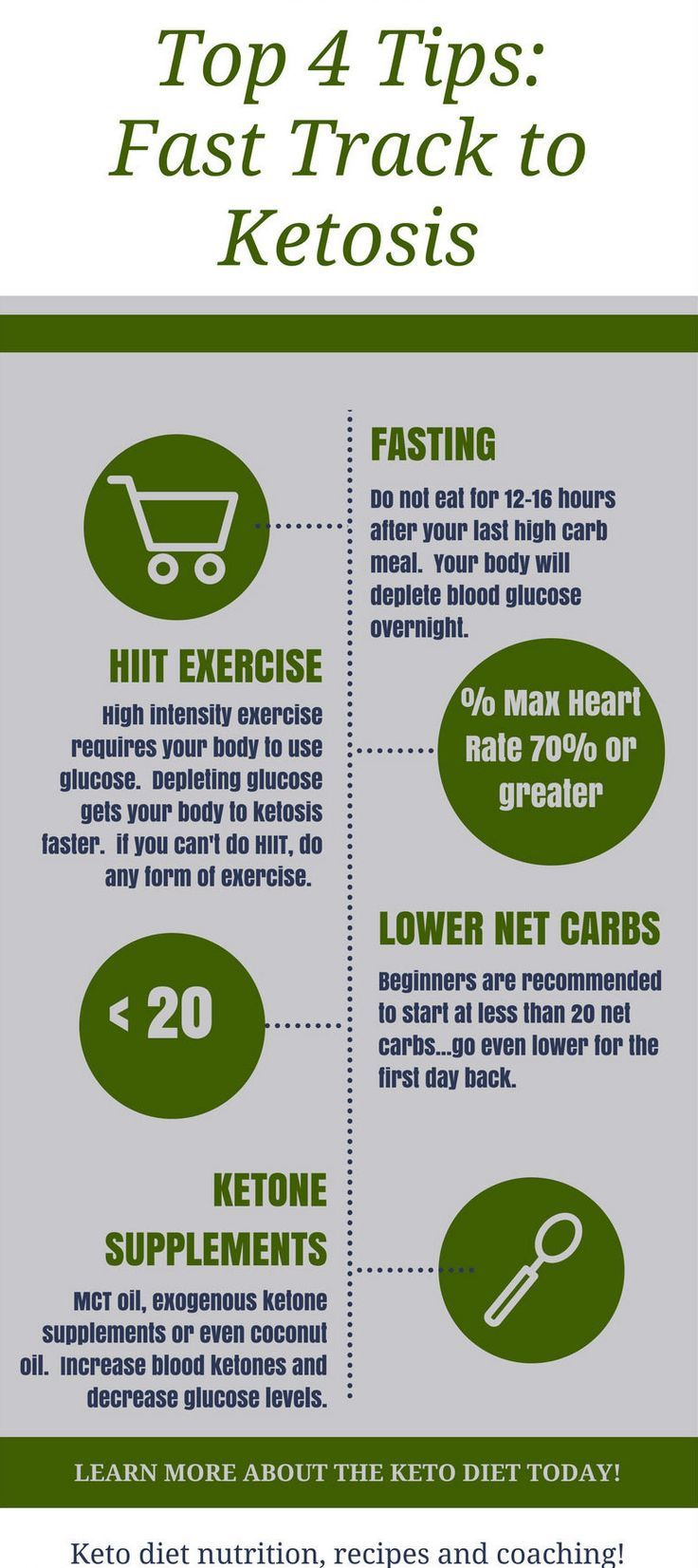 Step by step guide to getting into ketosis Ketosis
