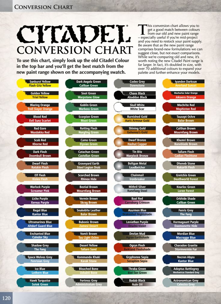 Tale of Painters: Official Paint Conversion Chart for the new Citadel Colours