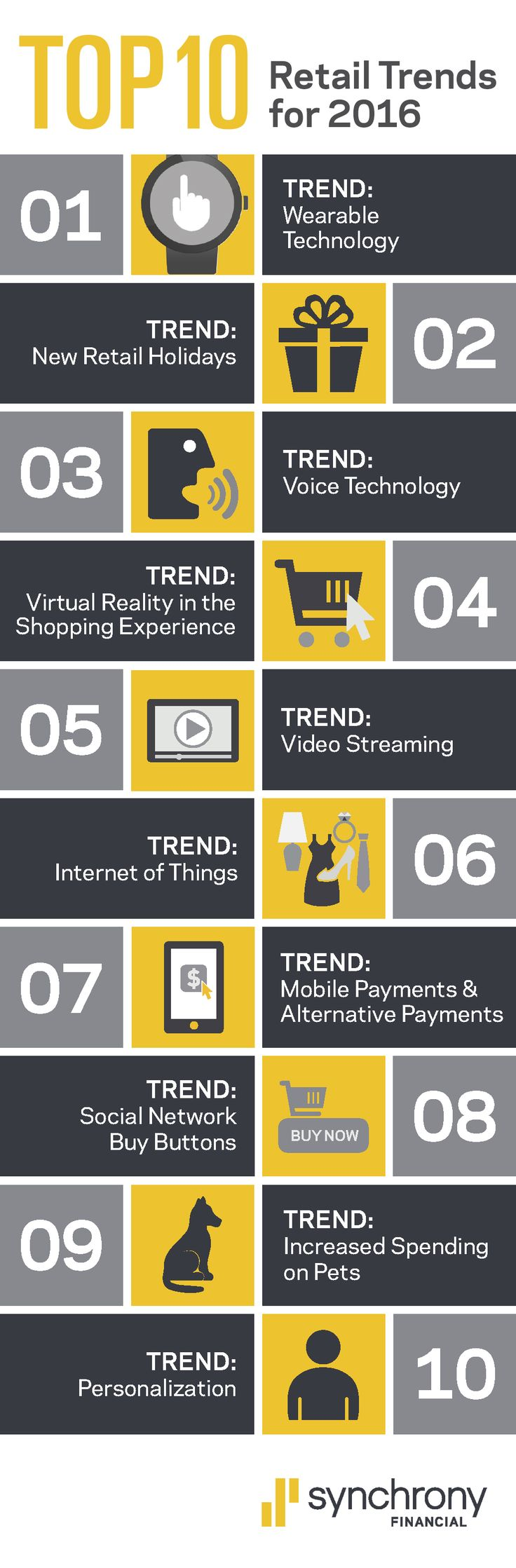 Technology Influences Eight of the Top 10 Retail Trends for 2016. Synchrony Financial examines changes empowering consumers and impacting shopping, payments and retail sales. (Graphic: Business Wire)