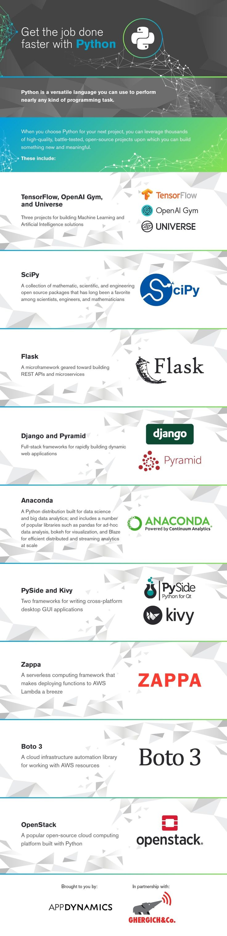 Hi guys! I was recently contacted by folks from AppDynamics (a part of CISCO). They shared an infographic with me which listed 13 Python libraries. These libraries were categorized in sections. I l…