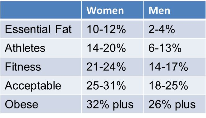 how to calculate how much fat you need