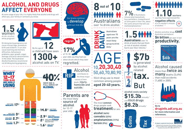 Infographic - Alcohol and drugs affect everyone - from Australian Drug Foundation @AustDrug