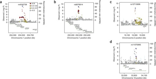 Genome-wide association studies identify four ER negative-specific breast cancer risk loci : Nature Genetics : Nature Publishing Group
