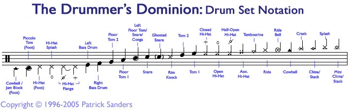 how to read drum set notation