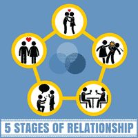 The 5 Stages Of Relationship: Which Relationship Stage Is Yours At?