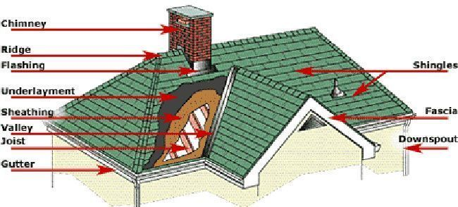 Tips To Help Homeowners Choose The Right Roofing Contractor With Images Roof Repair Roofing Gable Roof Design