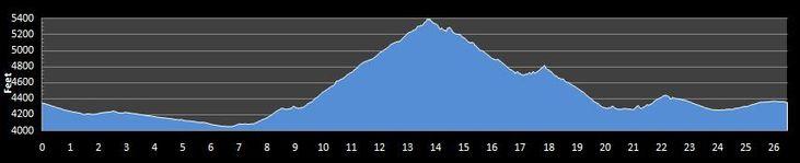 Course Profile for Bataan Memorial Death March Marathon from FindMyMarathon.com