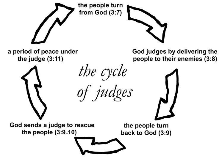the vicious cycle of repeating historical events Vicious cycle of ocd: how ocd takes over the facts: although most individuals experience unwanted and intrusive thoughts, images or urges from time to and interpret their thoughts as problematic and significant, it causes these thoughts to increase in frequency, and over to time to become stuck on repeat mode.