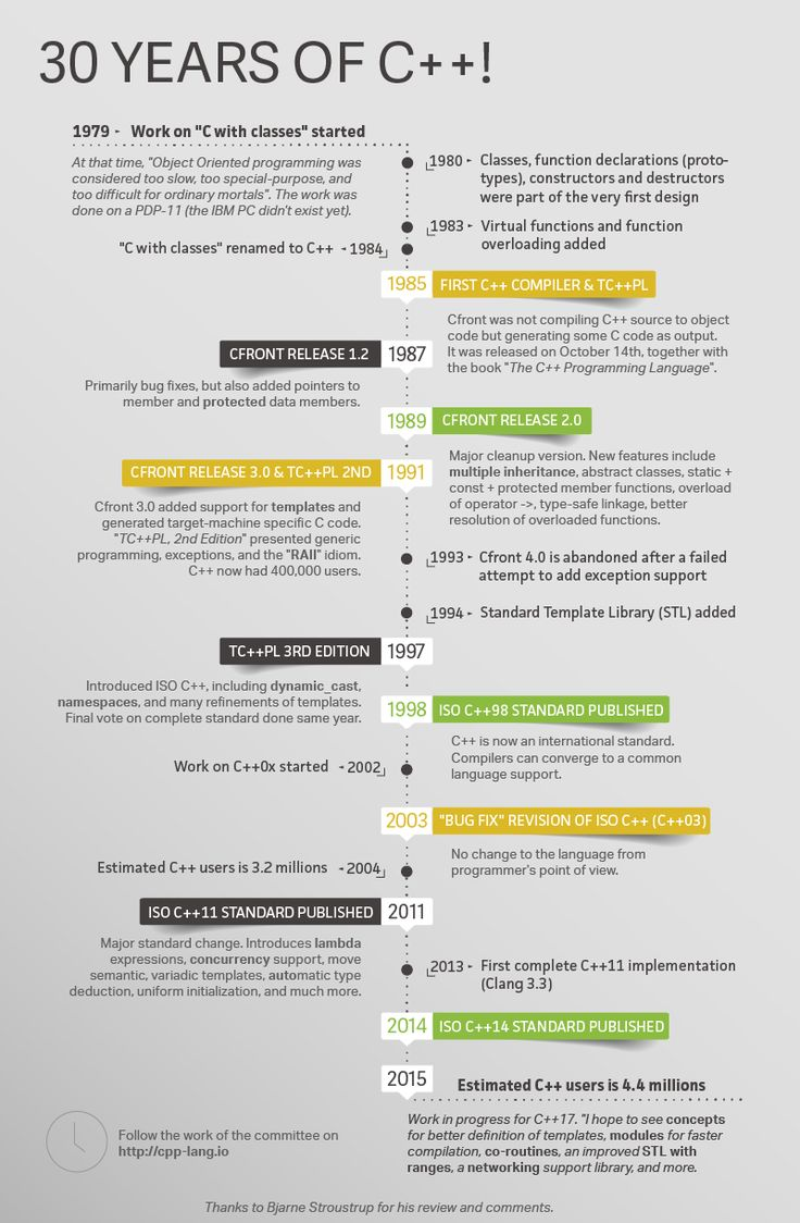 10 best multithreading images on pinterest java java thread and bjarne stroustrup on the anniversary of cfront the first c compiler fandeluxe Gallery