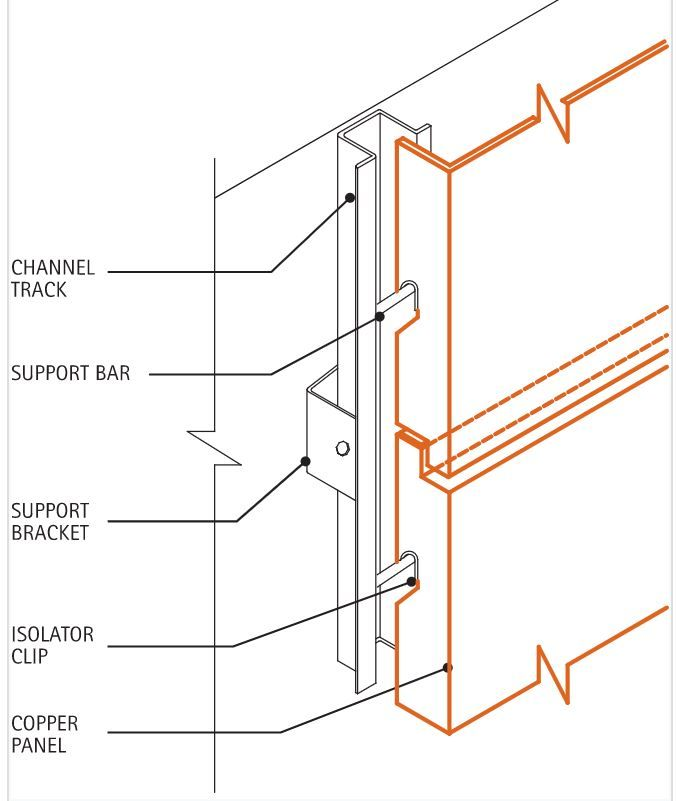 Copper Screen Panels In 2020 Cladding Wall Cladding Cladding Panels