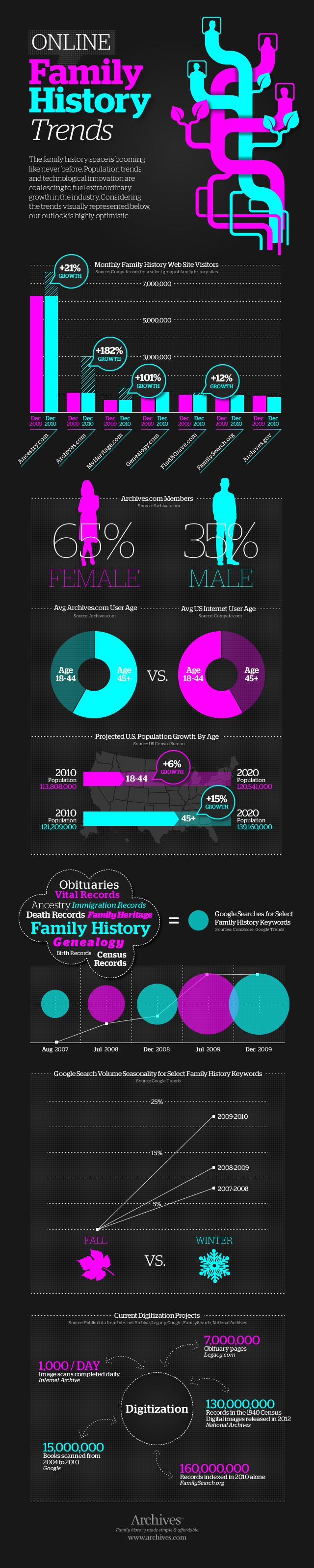 Online Family History Industry Trends